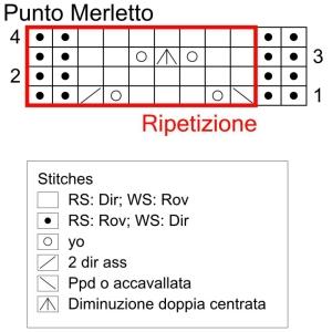 Il grafico del punto Finto Merletto